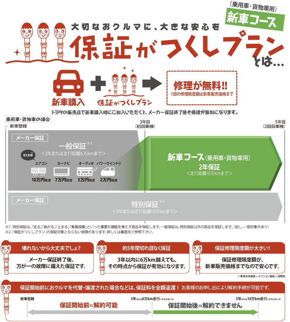 大切なおクルマに、大きな安心を 保証がつくし新車コース(乗用車・貨物車用)プランとは